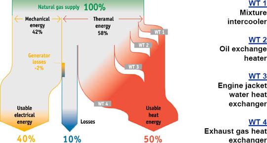 Generator virkningsgrad